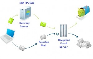 SMTP2Go Works