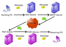 How SMTP Server Works?