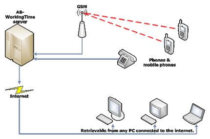 mobiletimerecording-diagram